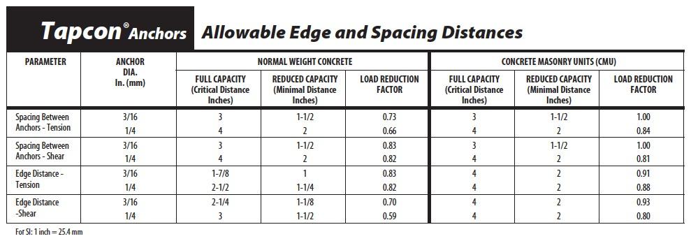 TAPCON-Performance-Edge-Spacing