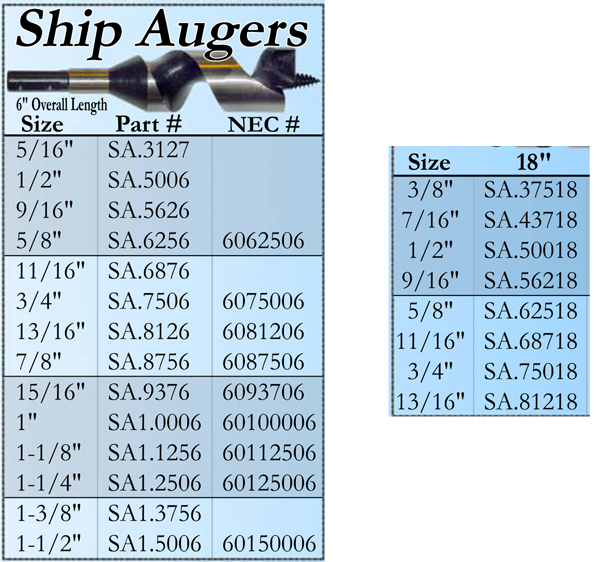 auger-product-chart